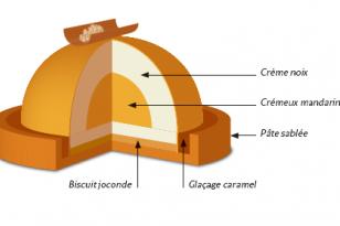 Schéma de montage tartelette aux noix
